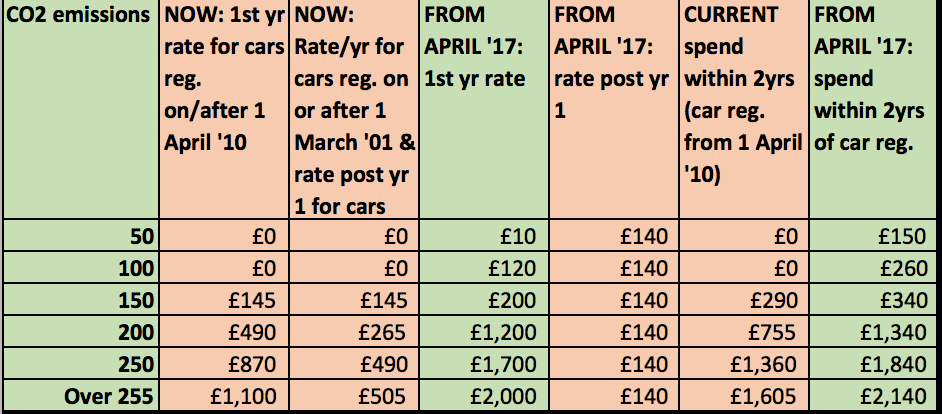 Road Tax Changes from April 2017